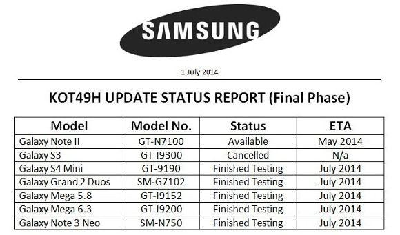 samsung galaxy android kitkat 4.4 - 5 smartphone Samsung lên KitKat trong tháng này, không có S3