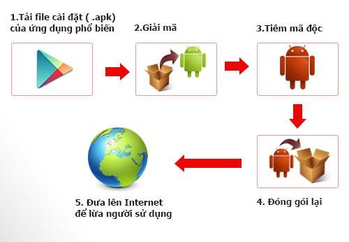"""Sodo1 - Lý giải nguyên nhân người dùng điện thoại dễ dàng bị """"móc túi"""""""