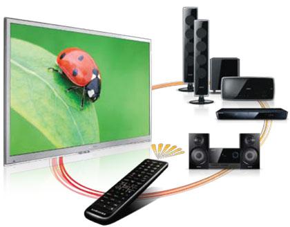HDMI-CEC là gì?