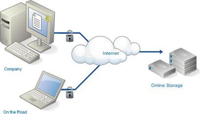 Tổng hợp các trang web lưu trữ dữ liệu trực tuyến miễn phí tốt nhất hiện nay