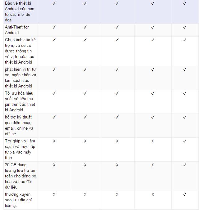 Bộ ba ứng dụng miễn phí cho máy tính trị giá 100USD