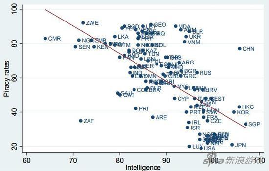 Những nước có tỷ lệ sử dụng phần mềm lậu càng cao, thì chỉ số IQ trung bình của người dân càng thấp.