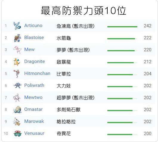 Top 10 Pokemon mạnh nhất trong Pokemon GO dựa theo các chỉ số