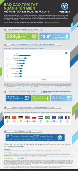 vrsn_dnib_16q2-infographic_201609-vn