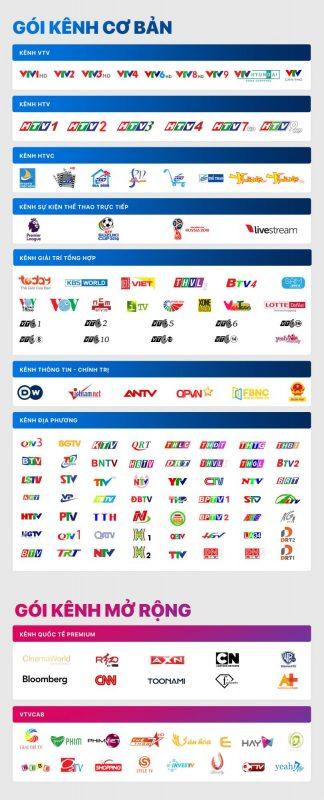 tv-box-fpt-play-box-danh-sach-kenh-truyen-hinh-axn-cnn-cartoon-network-htv-vtv-thvl-da-bong-xem-bong-da-truc-tuyen