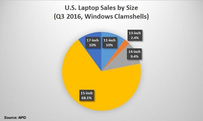 unnamed file 88 - Tại sao không nên mua laptop phổ thông màn hình 15 inch?