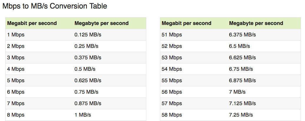 unnamed file 4 - Làm sao biết nhà mạng có bóp băng thông Internet của bạn?