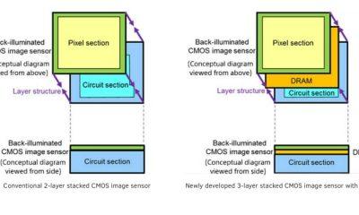 sony cmos dram 1 400x240 - Sony ra mắt cảm biến máy ảnh mới tích hợp DRAM riêng