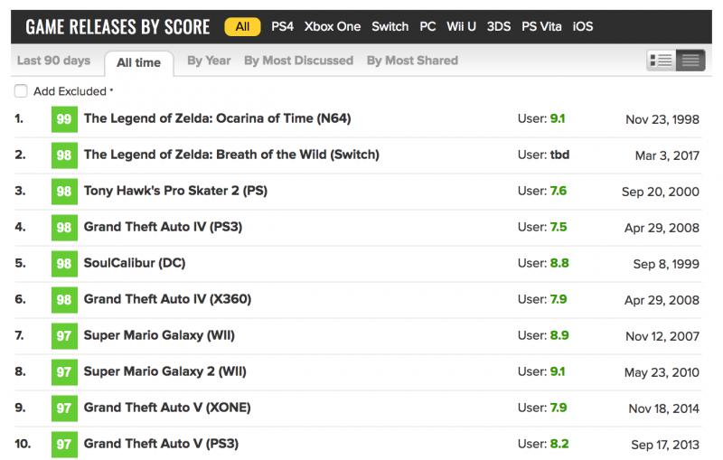 zelda top 800x509 - The Legend of Zelda: Breath of the Wild là game hay thứ hai mọi thời đại