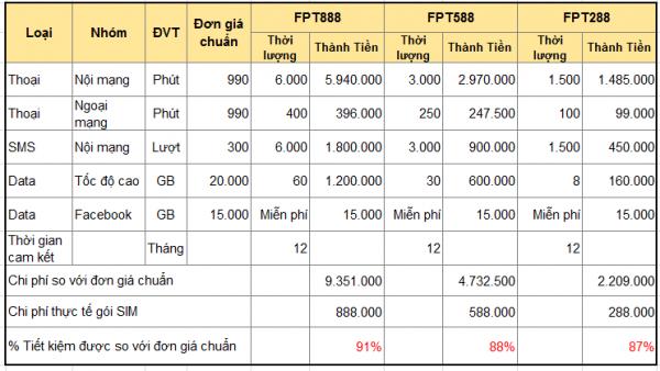 Goi SIM VNM 102 5 600x338 - FPT Shop trợ giá điện thoại đến 8,5 triệu đồng, kèm gói cước hấp dẫn