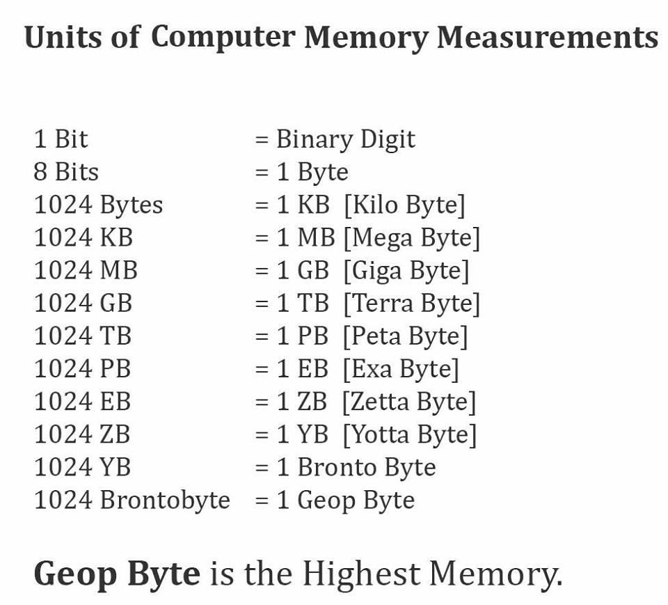 geopbyte - Những đơn vị lớn hơn Gigabyte, Terabyte