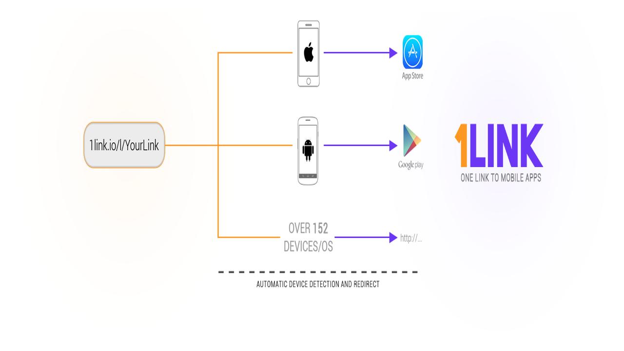 1link.io  - Cách lưu ứng dụng hay cho Android, iOS, Win 10 cùng một nơi
