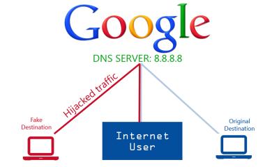dns4 400x240 - DNS là gì?