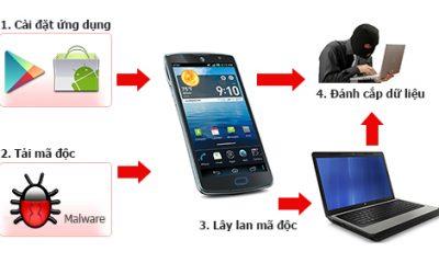 BantinANMso07.2013 400x240 - Cảnh báo virus lây từ điện thoại sang máy tính