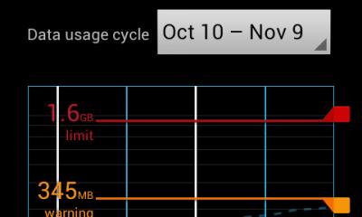 quan ly luu luong 3g tren android 1 400x240 - Hướng dẫn quản lý lưu lượng 3G hàng tháng trên Android