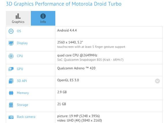 Motorola Droid Turbo - Hé lộ cấu hình Motorola Droid Turbo qua bảng đo điểm