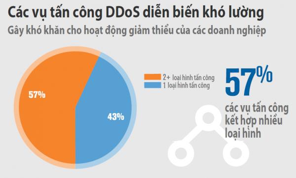 DDOS 600x362 - Tấn công DDOS Q1/2017: Quy mô tấn công đỉnh điểm trung bình tăng 26%