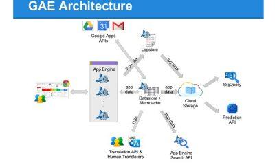 kien truc google app engine 400x240 - Google App Engine là gì?