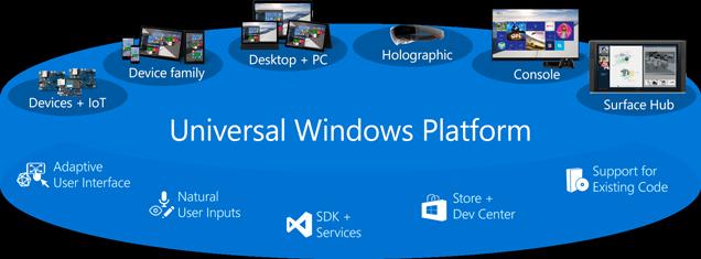uwp la gi - Universal Windows Platform (UWP) là gì?