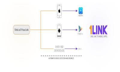 1link.io  400x240 - Cách lưu ứng dụng hay cho Android, iOS, Win 10 cùng một nơi