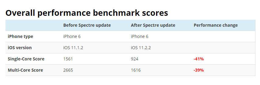 11.2.2 1 - Cập nhật: iOS 11.2.2 thực sự làm giảm hiệu năng iPhone