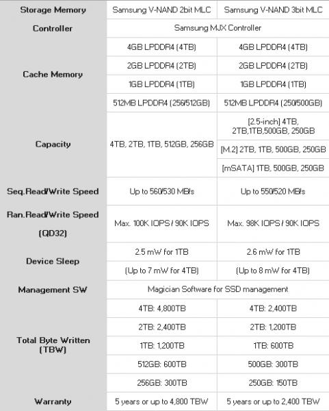 Samsung ra mắt dòng sản phẩm SSD series 860 mới tương thích tốt với