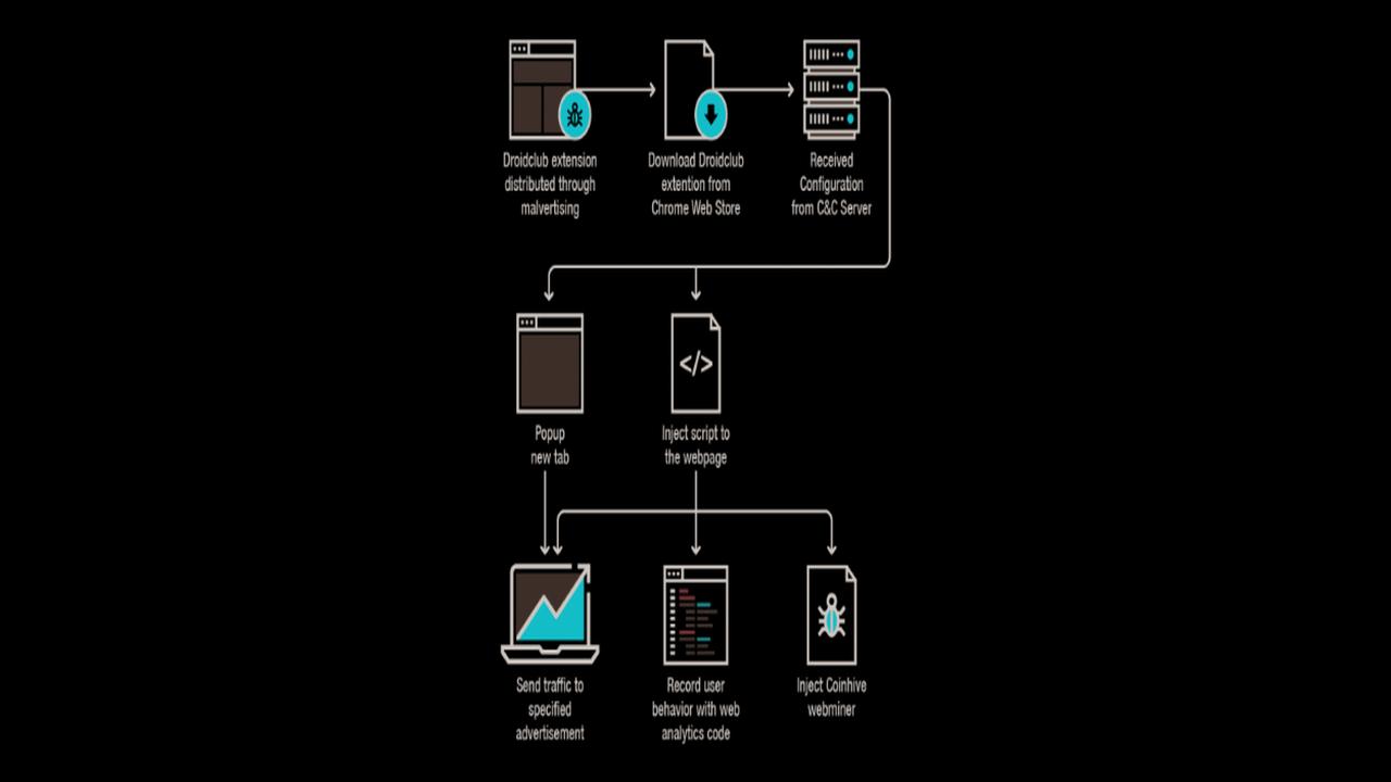 droidclub1280x720 - 5 ứng dụng quản lý dữ liệu đám mây trên Android