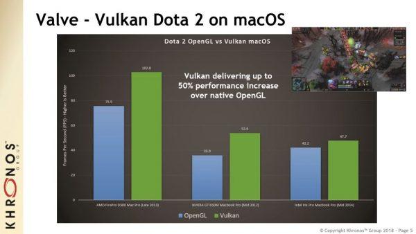 Vulkan run time libraries DoTA 2