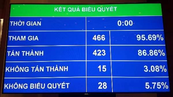 an ninh mang 600x338 - 86% đại biểu tán thành, Luật An ninh mạng được Quốc hội thông qua