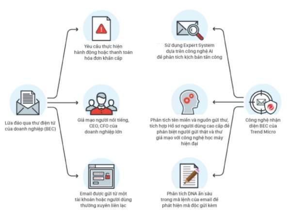image005 600x459 - Ngăn chặn tấn công BEC bằng trí tuệ nhân tạo và học máy thông minh