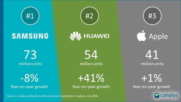 Huawei 2 600x338 - Huawei đặt mục tiêu top 2 thị trường smartphone VN trước 2020