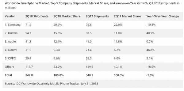 Huawei 3 600x297 - Huawei đặt mục tiêu top 2 thị trường smartphone VN trước 2020