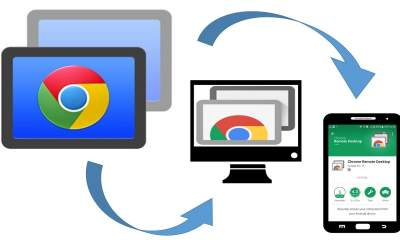 "chrome remote desktop featured 400x240 - Chrome Remote Desktop sẽ hỗ trợ ""tai thỏ"""
