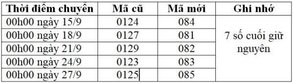 chuyen doi 600x171 - VinaPhone công bố lộ trình cụ thể chuyển đổi 11 số về 10 số