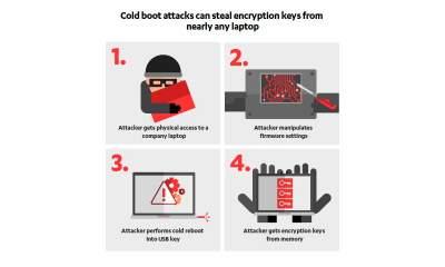 Cold Boot Attack vulnerability