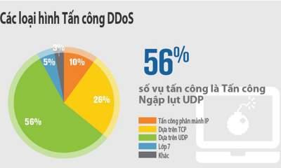 User Datagram Protocol 400x240 - Tấn công ngập lụt là vụ tấn công DdoS quy mô cao nhất Q2/2018