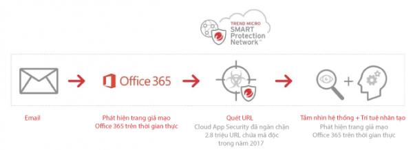 thi giac may tinh 600x218 - Nhận diện Office 365 giả mạo với Thị giác Máy tính và Trí tuệ nhân tạo (AI)