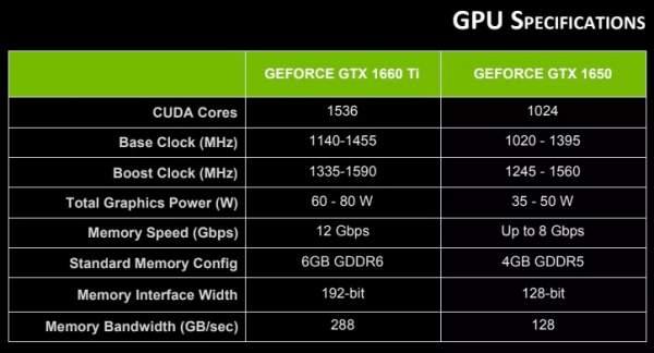 NVIDIA công bố 80 mẫu laptop sử dụng card màn hình GTX 1650 và 1660 Ti mới 2