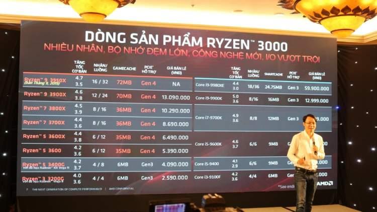 AMD CPU Ryzen 3000 750x421 - Nokia 220 4G và Nokia 105 (2019) có giá từ 330.000 đồng