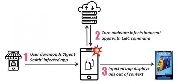 agent smith virus 600x282 - Loại virus mới nào khiến 25 triệu thiết bị Android bị lây nhiễm?