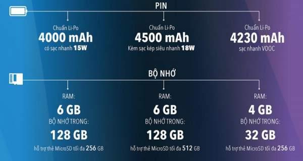 """1566787598 infographic so gang 3 chiec smartphone duoi 7 trieu hot nhat he nay 04 600x319 - [Infographic] """"So găng"""" 3 chiếc smartphone dưới 7 triệu hot nhất hè này: vivo S1, Galaxy A50 và Realme 3 Pro"""