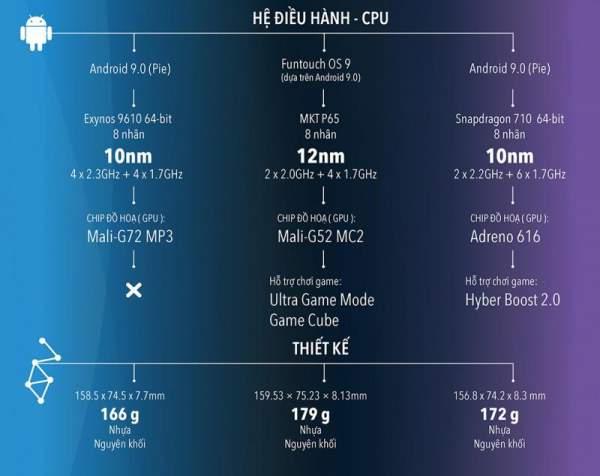 """1566787612 infographic so gang 3 chiec smartphone duoi 7 trieu hot nhat he nay 05 600x476 - [Infographic] """"So găng"""" 3 chiếc smartphone dưới 7 triệu hot nhất hè này: vivo S1, Galaxy A50 và Realme 3 Pro"""