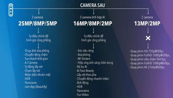"""1566787645 infographic so gang 3 chiec smartphone duoi 7 trieu hot nhat he nay 03 600x340 - [Infographic] """"So găng"""" 3 chiếc smartphone dưới 7 triệu hot nhất hè này: vivo S1, Galaxy A50 và Realme 3 Pro"""