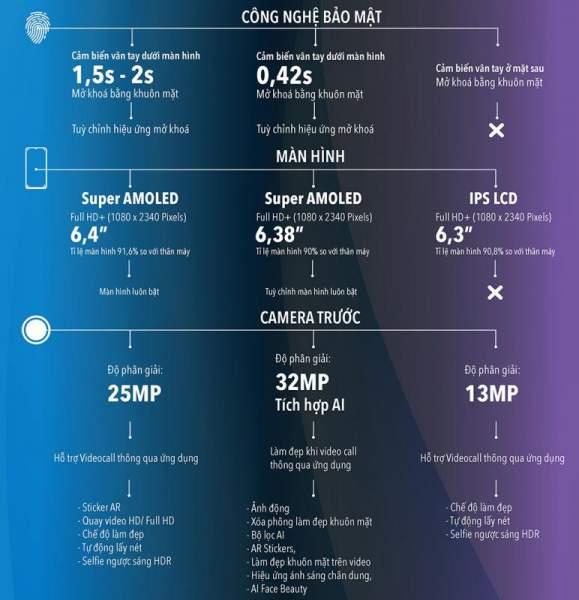 """1566787647 infographic so gang 3 chiec smartphone duoi 7 trieu hot nhat he nay 02 579x600 - [Infographic] """"So găng"""" 3 chiếc smartphone dưới 7 triệu hot nhất hè này: vivo S1, Galaxy A50 và Realme 3 Pro"""