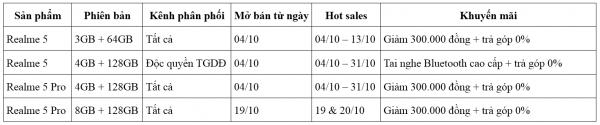Realme 5 1 600x125 - Bộ đôi Realme 5 và 5 Pro ra mắt tại Việt Nam, lên kệ ngày 4/10