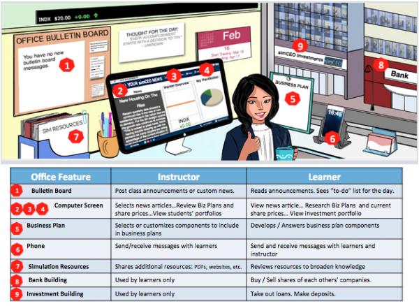office and key teacher 600x438 - Top game cho bạn thể hiện tài năng kinh doanh cực đỉnh
