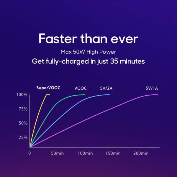 sac nhanh 2 600x600 - Chọn công nghệ sạc nhanh nào trên smartphone?