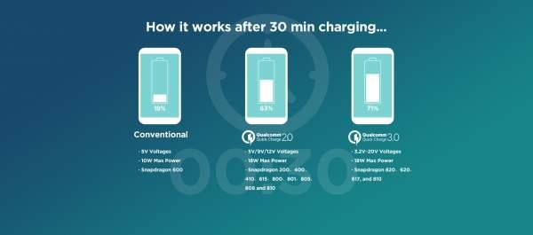 sac nhanh 600x265 - Chọn công nghệ sạc nhanh nào trên smartphone?