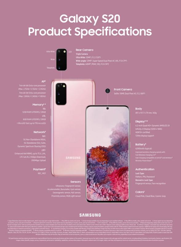Galaxy S20 Spec Infographic main 1 F 589x800 - 10 bí mật sự kiện Samsung Unpacked 2020 không nói bạn biết