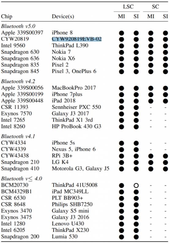 Bluetooth flaw 556x800 - Lỗ hổng bluetooth mới ảnh hưởng hàng tỉ thiết bị